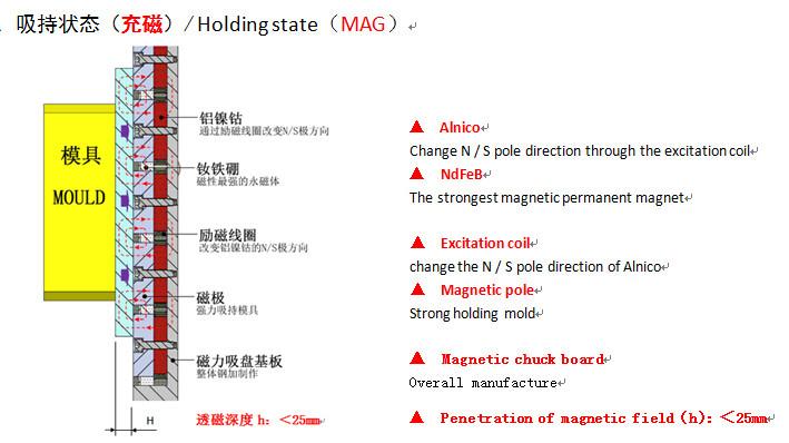 冲压注塑机快速换模系统磁力模板
