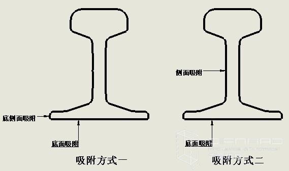 道岔铣削专用电永磁吸盘