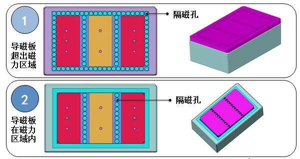 电永磁吸盘导磁板和隔磁孔的布置图