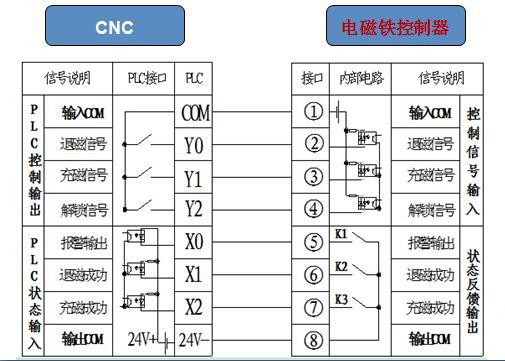 电永磁吸盘PLC接线说明