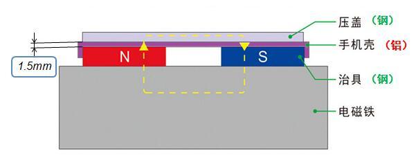 手机壳体加工电磁铁原理;非导磁工件夹持原理