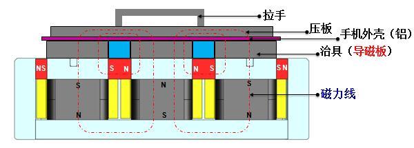 手机壳体加工电磁铁原理