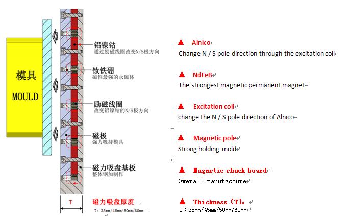 泰磁磁力模板接线图