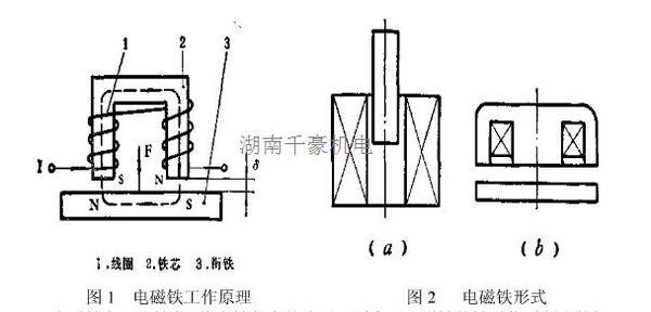 机械手电磁吸盘是安装在手腕的前端,通过电磁吸力把工件吸住。其机械手电磁吸盘工作原理如图1所示,当线圈1通入电流后,在铁芯2内外激起磁场,由线圈出来的磁力经过铁芯、空气隙和被磁化的衔铁3而形成闭合回路。根据线圈中电流I的方向,可用右手螺旋法则来确定线圈的磁力线的方向,凡磁力线出来的那个磁极为N极,而磁力线进入的那个磁极为S极,同时衔铁3被磁化,其极性与铁芯线圈产生的磁场极性相反,根据异极性相反,根据异极性相吸的特性,衔铁受到电磁力F的作用,被吸向铁芯。有的电磁铁中衔铁是固定的,由靠近它的铁磁物质(即工件