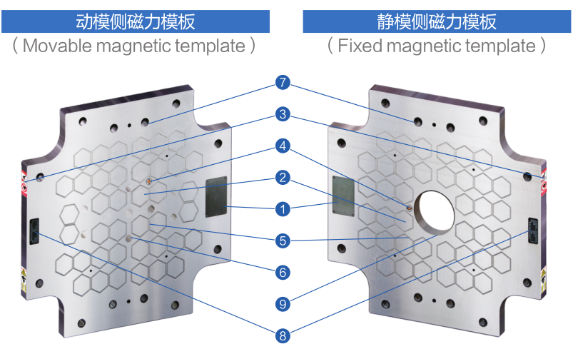 蜂巢磁力模板,快速换模系统