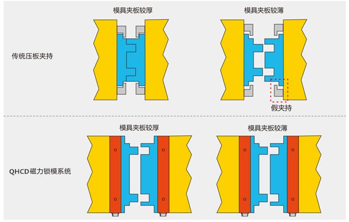 磁力锁模概念图。千豪磁电