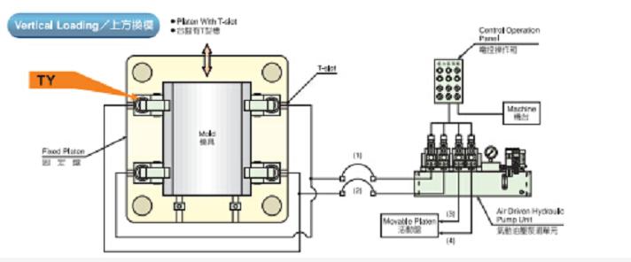 压铸机快速换模系统,千豪磁电